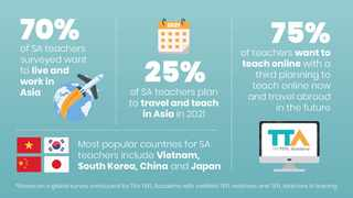 South African English teachers are finding innovative ways to travel and work in East Asian countries. Infographic supplied by TEFL Academy