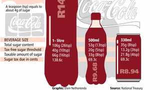 Illustration of sugar content on CocaCola products. Picture: AP
