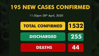 The Nigeria Centre for Disease Control has recorded 195 new cases of the coronavirus (Covid-19), bringing the total number of reported cases in the country to 1,532, with 255 recoveries and 44 deaths.