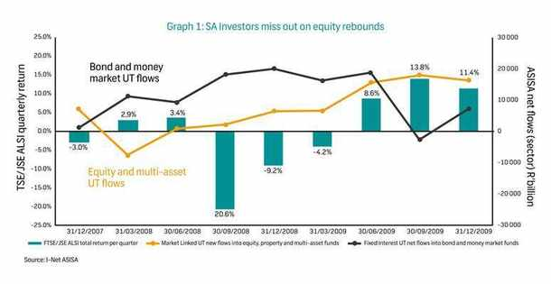 Unit Trusts In Times Of Volatility A Worthwhile Investment Solution