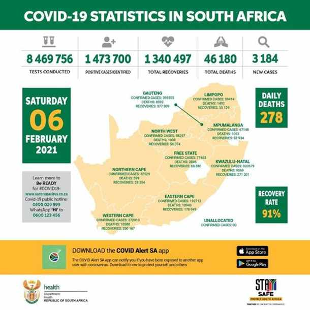 SA records 3 184 new Covid cases, recovery rate at 91%
