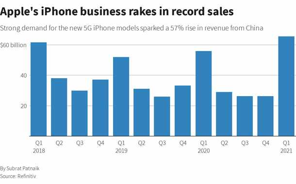 Apple logs record quarterly smartphone shipments, Huawei in freefall
