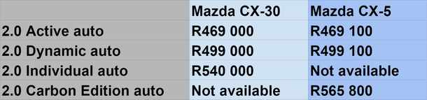 Mazda launches CX-30 SUV in SA, oddly at the same price as the larger CX-5