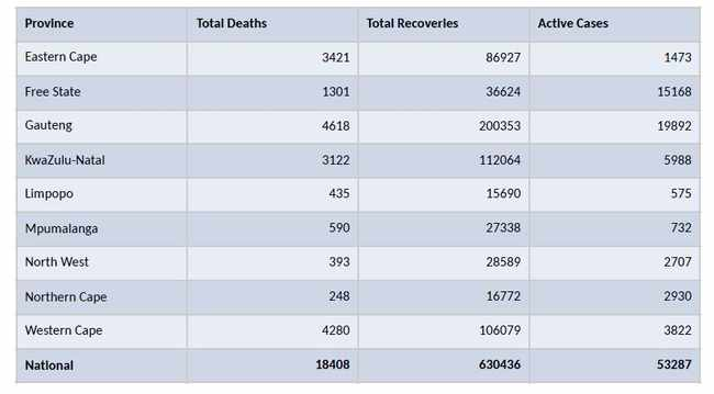SA records 1 928 new Covid-19 cases, 38 deaths in 24 hours, Newsline