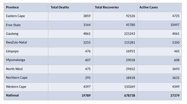 Covid-19 in SA: 1 731 new infections, 40 more deaths, Newsline