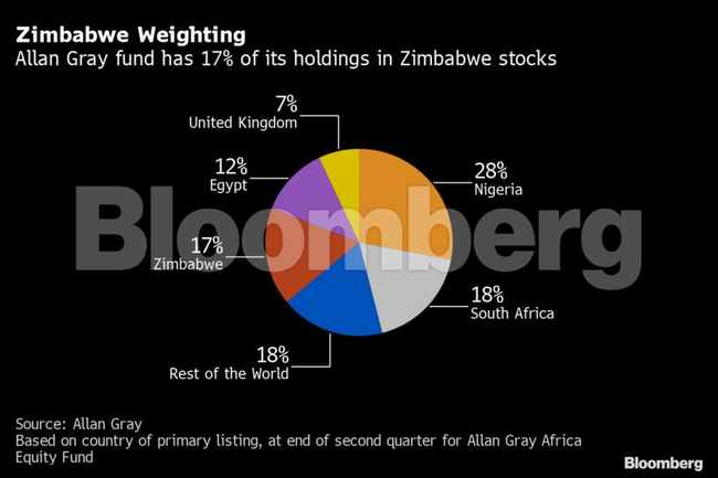 649f9bbb 69a9 52e1 b861 51941fd90734 - Zimbabwe turmoil prompts Allan Gray to cut stock valuations 45%