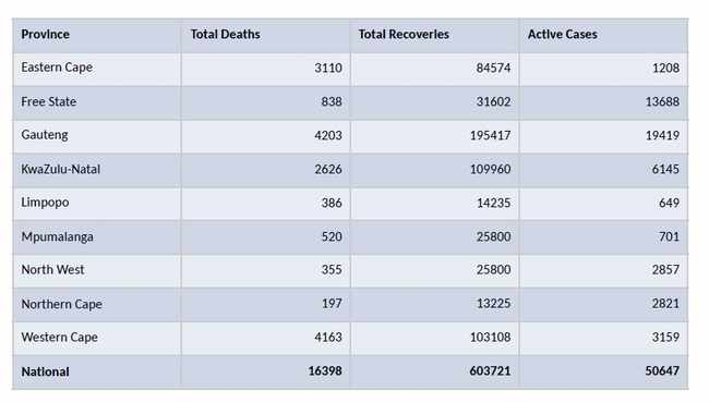 Covid-19 in SA: Confirmed cases climb to 670 766; death toll at 16 398, Newsline